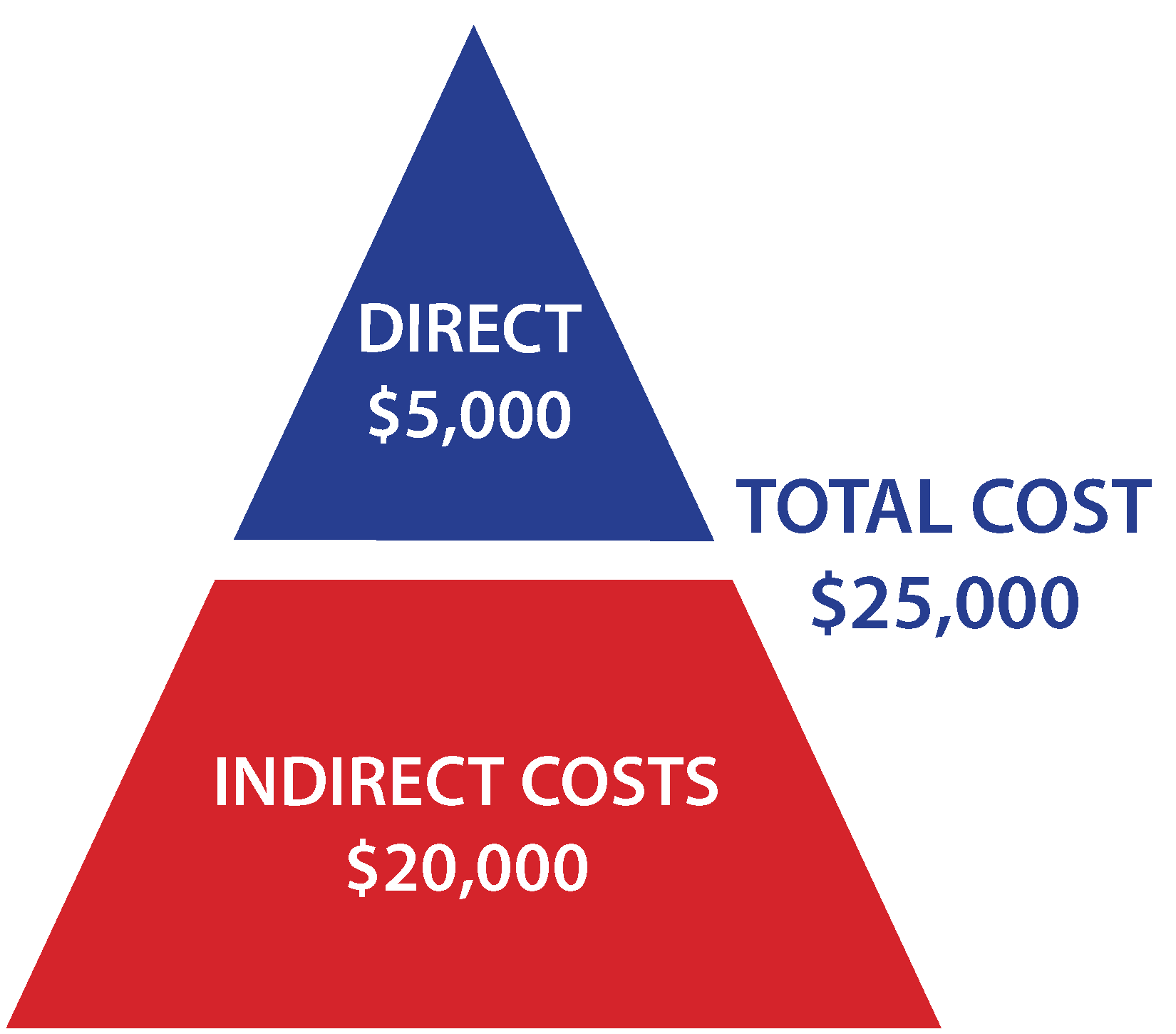 comparison of indirect cost multipliers for Cost analysis for the scenario at hand determine annual proposed salary for the new labor categories and how that compare to the market using: o salarycom and/or o payscalecom 17 multiplier = total indirect costs + direct costs.