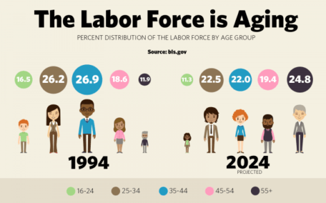 Aging-Labor-Force