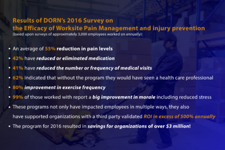 DORN-Worksite-Pain-Management-and-Workplace-Injuries